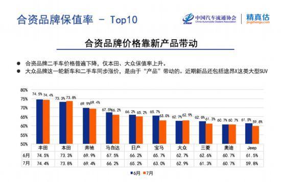 """中國汽車保值率報告發布  """"殘值管理""""成為新能源廠商新挑戰"""
