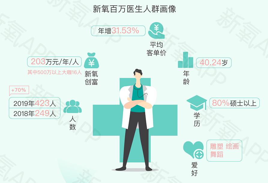 """医美医生成热门职业:新氧""""百万医生""""人均创富203万"""