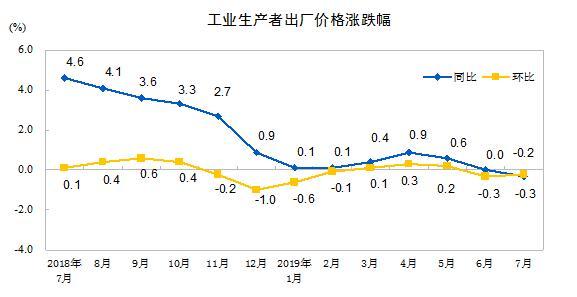 7月PPI同比下降0.3% 环比下降0.2%
