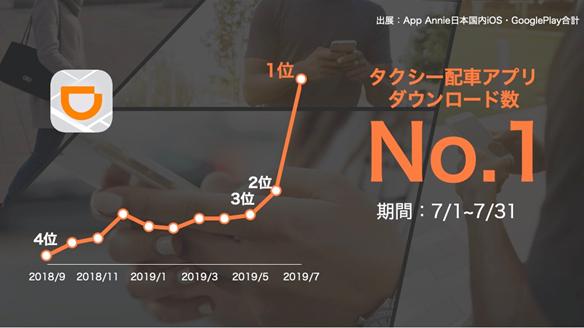 日媒:滴滴日本下載量位列出行應用第一