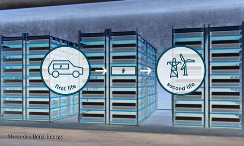 布局能源生态管理,北汽新能源与奔驰能源公司开启合作