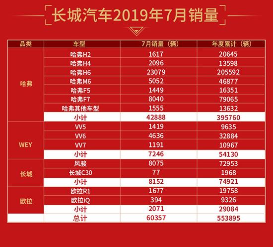 長城汽車7月銷量突破6萬輛 同比大增11.09%