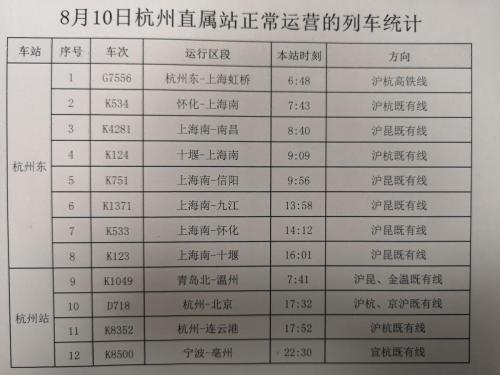 """受""""利奇马""""影响 8月10日杭州共停运列车760余列"""