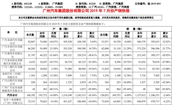 廣汽7月銷量降6.89% 未來全面發力新能源