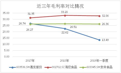 惠发股份业绩下滑  股东减持雪上加霜