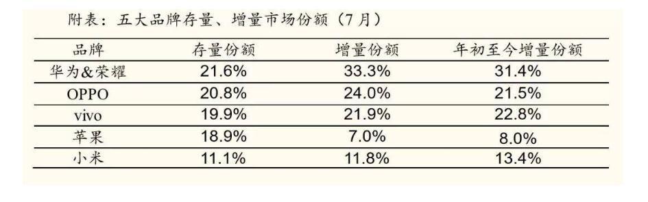 7月手机销售排行榜出炉,OPPO A9系列稳居第一