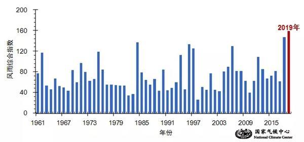 """""""利奇马""""风雨综合强度为1961年以来最大 已致56人死亡"""