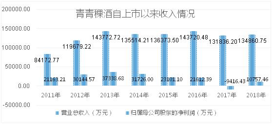 青青稞酒业绩下滑 前脚引进劲酒后脚控股股东开始减持