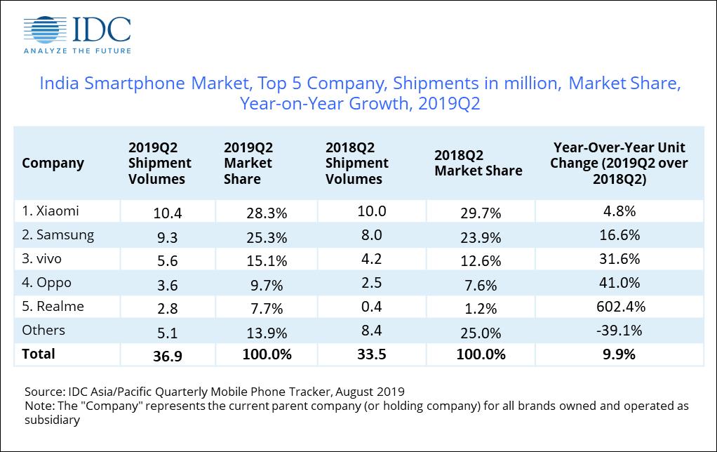 2019年Q2印度成全球增长最快智能手机市场