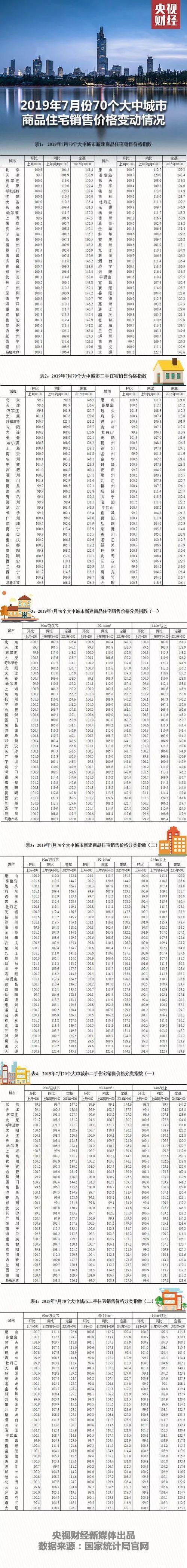 70城最新房价,有重要变化!