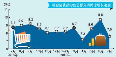 7月主要指标释放积极信号 当前经济运行仍处在合理