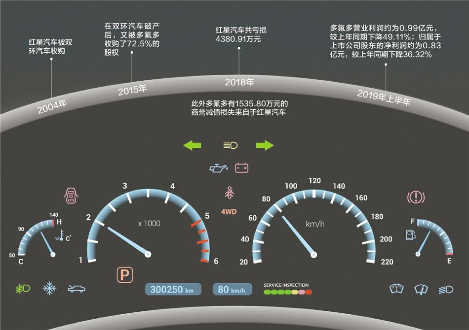 """""""东方美人""""红星汽车陷停产风波:正在研发电动皮卡等新车型"""