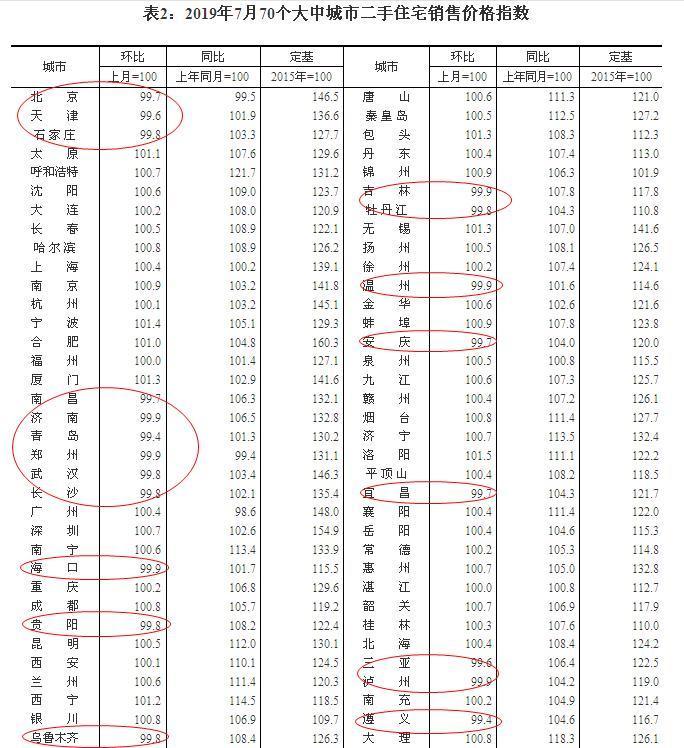 7月份70城房价今日出炉:多达20城二手房价格下跌