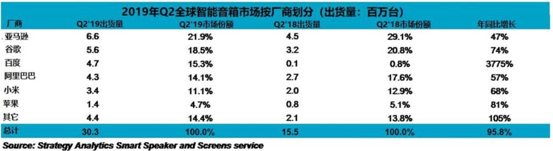2019年Q2全球智能音箱销量飙升95.8%达到3030万