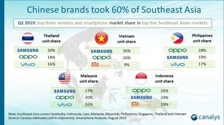 东南亚Q2手机出货量3千万部 中国厂商占六成