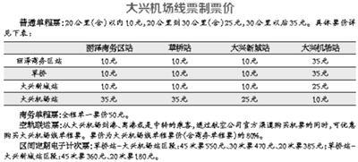 北京大兴机场线拟采取4种票价 常坐乘客有优惠