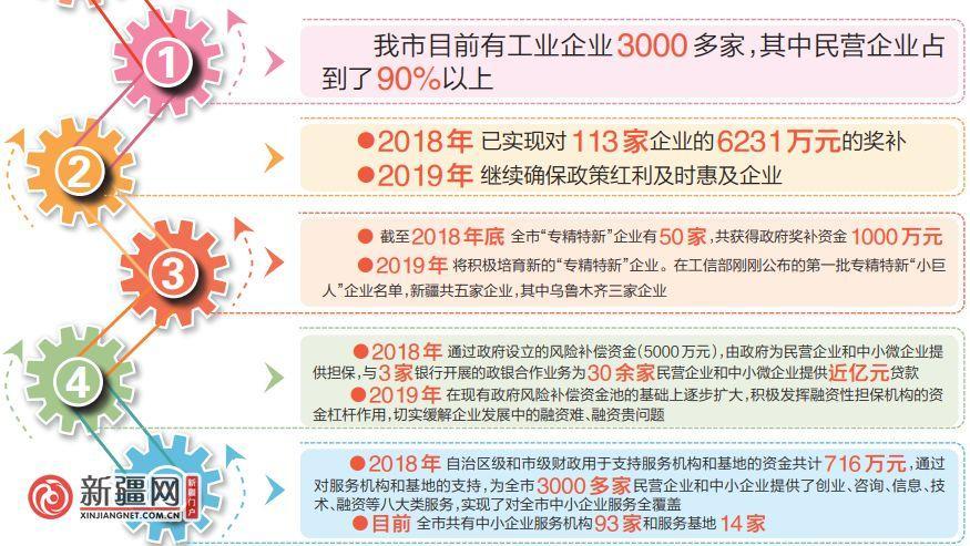 """""""民营经济34条""""激活新疆民企"""