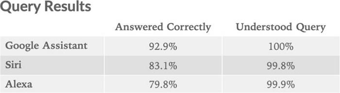 智能机语音助理横评:Siri答对了83%的问题