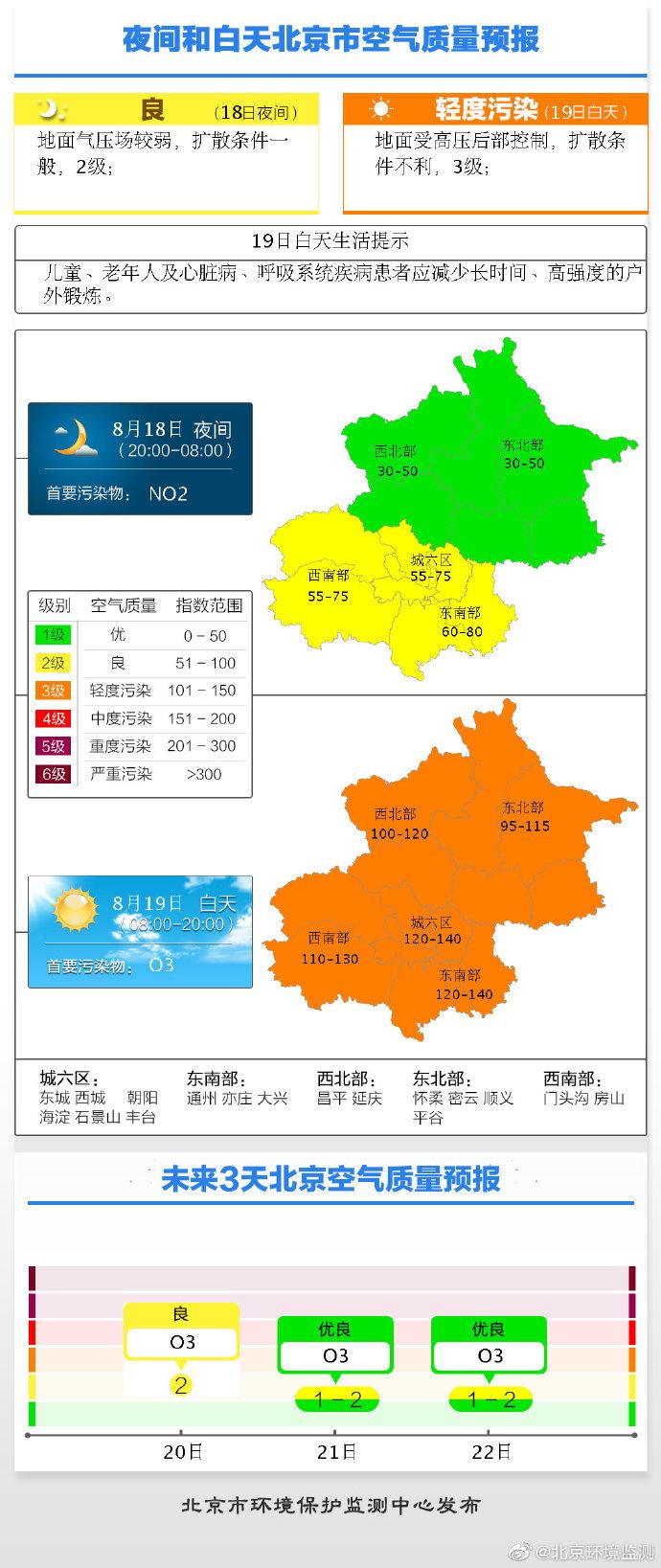 北京环境监测发布北京空气质量预报