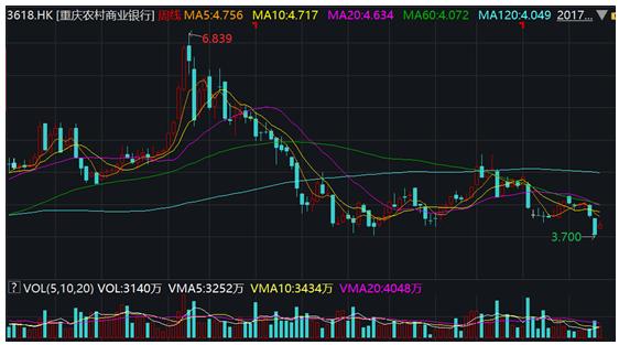 重庆农商银行H股市净率不足0.5倍的原因是什么?