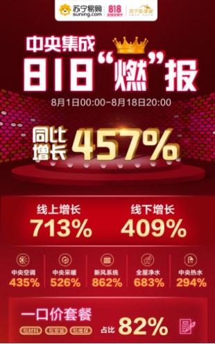"""苏宁818中央集成""""燃""""报 457%大涨提振市场"""
