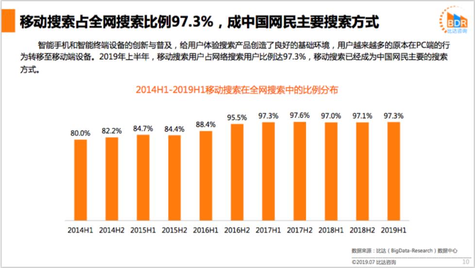 比达咨询:神马搜索流量增长19.7%