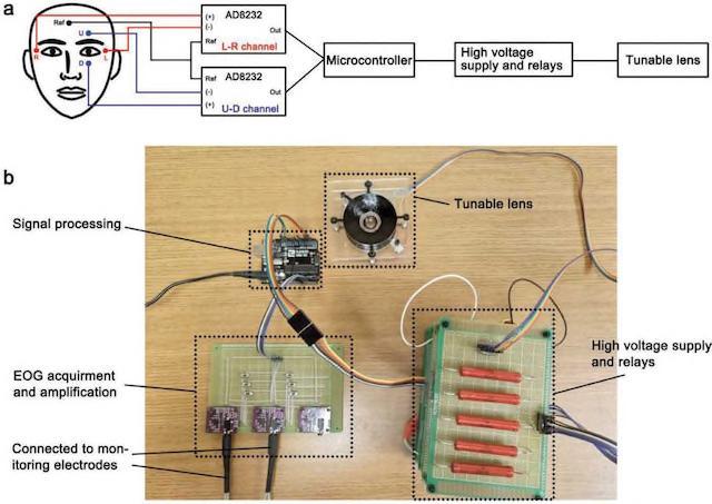 研究人员发明机器人镜头 未来可用人眼控制