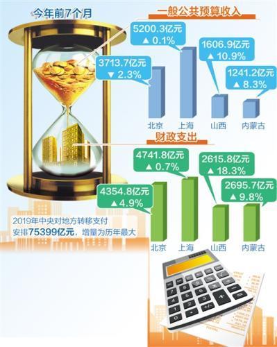 各地晒账本:前7个月财政收入保持平稳 增支保民生