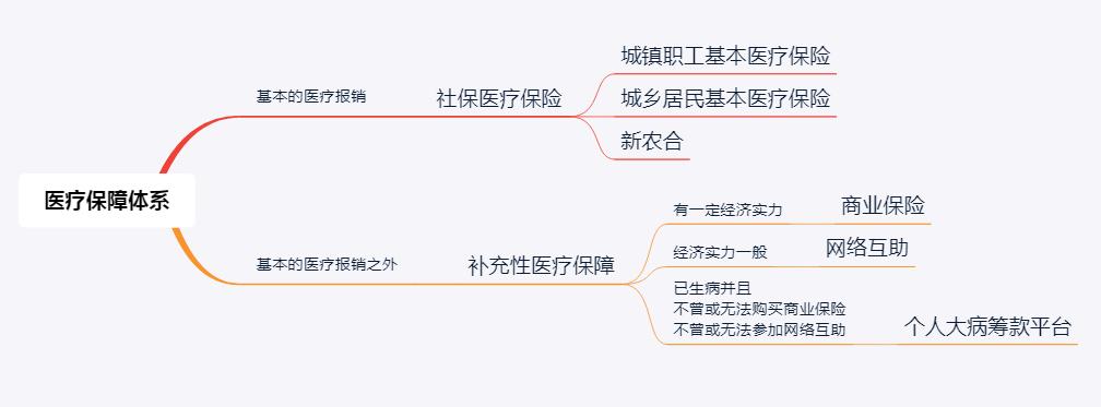 """全民医保下崛起的""""医保第三阵营"""""""