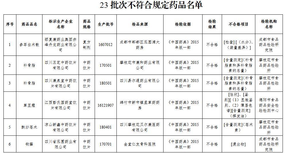"""参苓白术散被抽检不合格 颈复康药业上""""黑榜"""""""