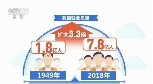 1.8亿到7.8亿!70年来中国就业总量扩大3.3倍