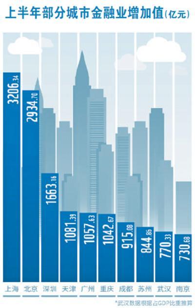 苏州GDP比重_苏州园林