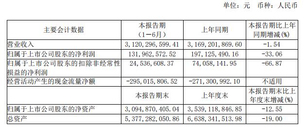 太平鸟2019年上半年净利润同比下降33.06% 关闭556家加盟店