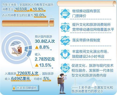"""《光束快三注册》_文旅消费迎来更多实惠:夜间经济""""亮起来"""""""