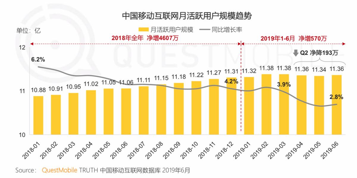 QuestMobile《中国移动互联网2019半年大报告》:宝宝树持续领跑母婴行业