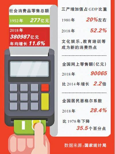 消费新动能持续释放 社会消费品零售总额年均增长11.6%