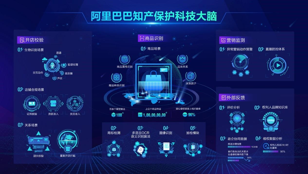 阿里首席平台治理官预言:AI将推动知识产权保护