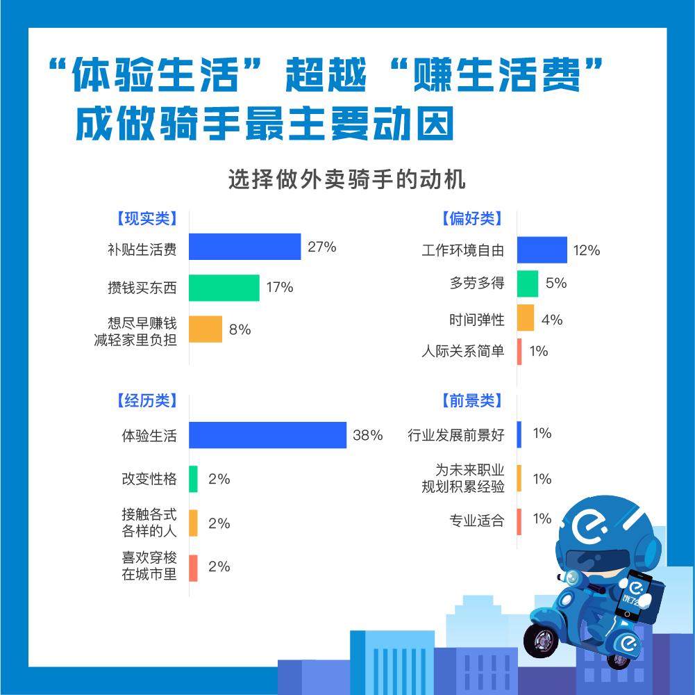 饿了么发布大学生骑手报告:20%选择打工旅行