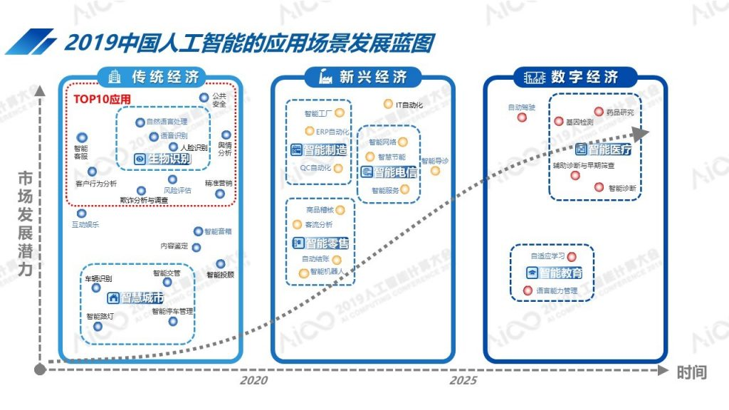 2020中国AI计算力发展评估报告》在京发布