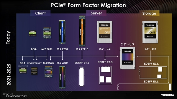 东芝全面拥抱PCIe 4.0 SSD:形态各异
