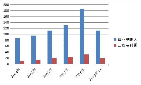 石药集团净利同比大增24.82%,研发驱动高质量发展