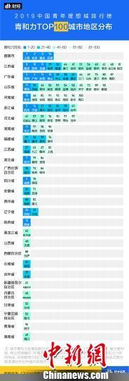 加拿大时时彩报告称北京、上海、深圳、广州、杭州成中国最