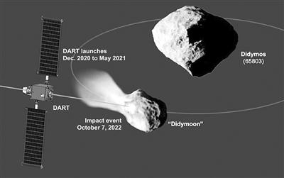用航天器撞偏小行星轨道计划可行吗?