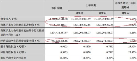 华东医药上半年31亿销售费用侵蚀利润 归母净利16亿