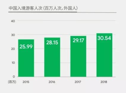 中国入境游客增长平稳 60%以上来自亚洲