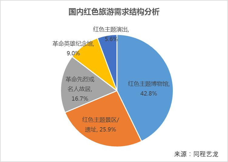 暑期红色旅游景点客流增长90.4%