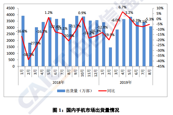 权威报告:8月国内手机市场出货量同比下降5.3%