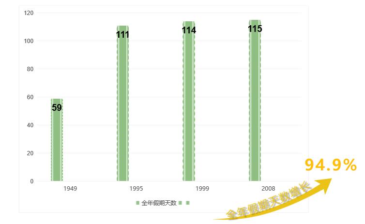 """中国为什么会有假期""""黄金周""""?"""