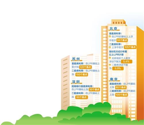 """13省明确房贷利率下限 """"新版""""房贷利率将总体保持平稳"""