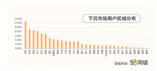 58同镇描绘小镇居民生活现状:月均网购5.8次